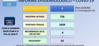 Hoy el informe provincial notificó 4 defunciones en Villa Constitución. Sin embargo, el parte local continúa registrando 53 muertes en total del comienzo de la pandemia. Por otro lado, confirmaron que hay 4 nuevos casos positivos. Mientras que, 9 personas fueron dadas de alta. El recuento de estas cifras deja una sumatoria de 726 pacientes activos.
